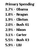 Media Name: president-rankings-primary-spending.jpg