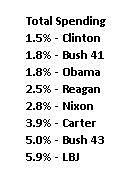 Media Name: president-rankings-total-spending.jpg