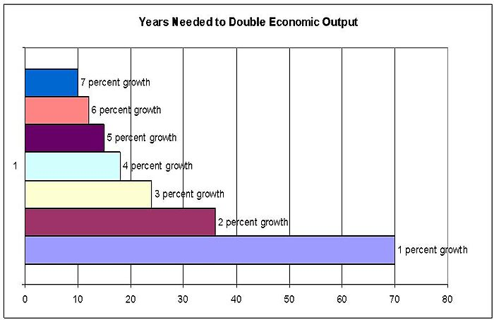 Media Name: years-to-double-gdp.jpg