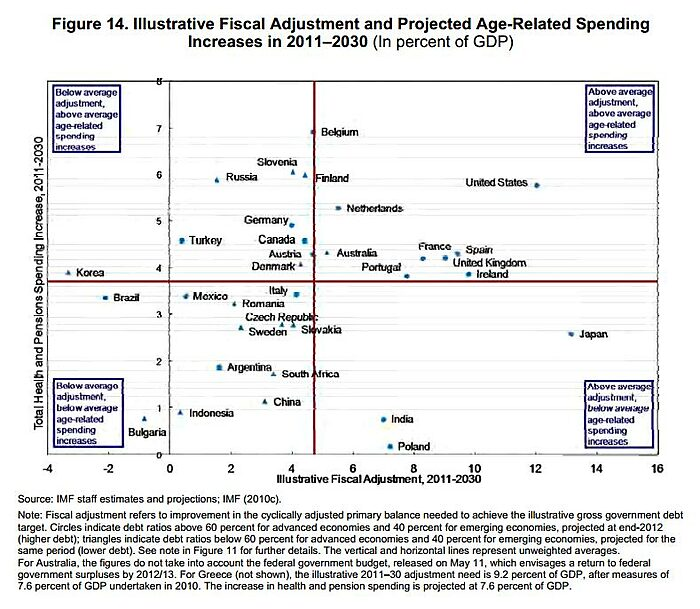 IMF Future Spending-Adjustment Needs