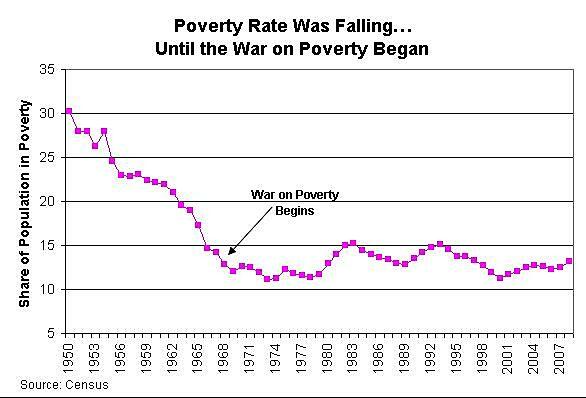 Media Name: failed-war-on-poverty.jpg