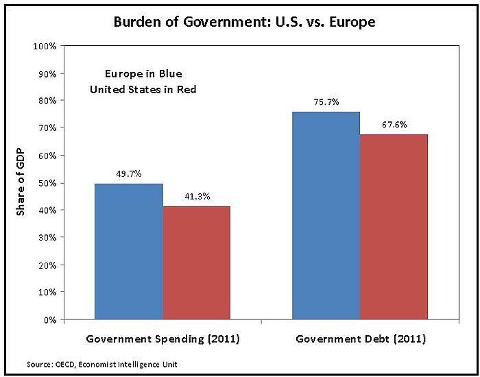 Media Name: us-v-europe-spending-debt2.jpg