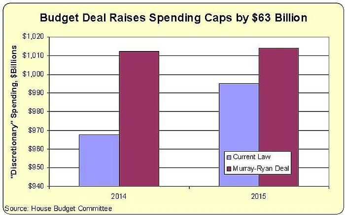 Murray-Ryan Budget Deal
