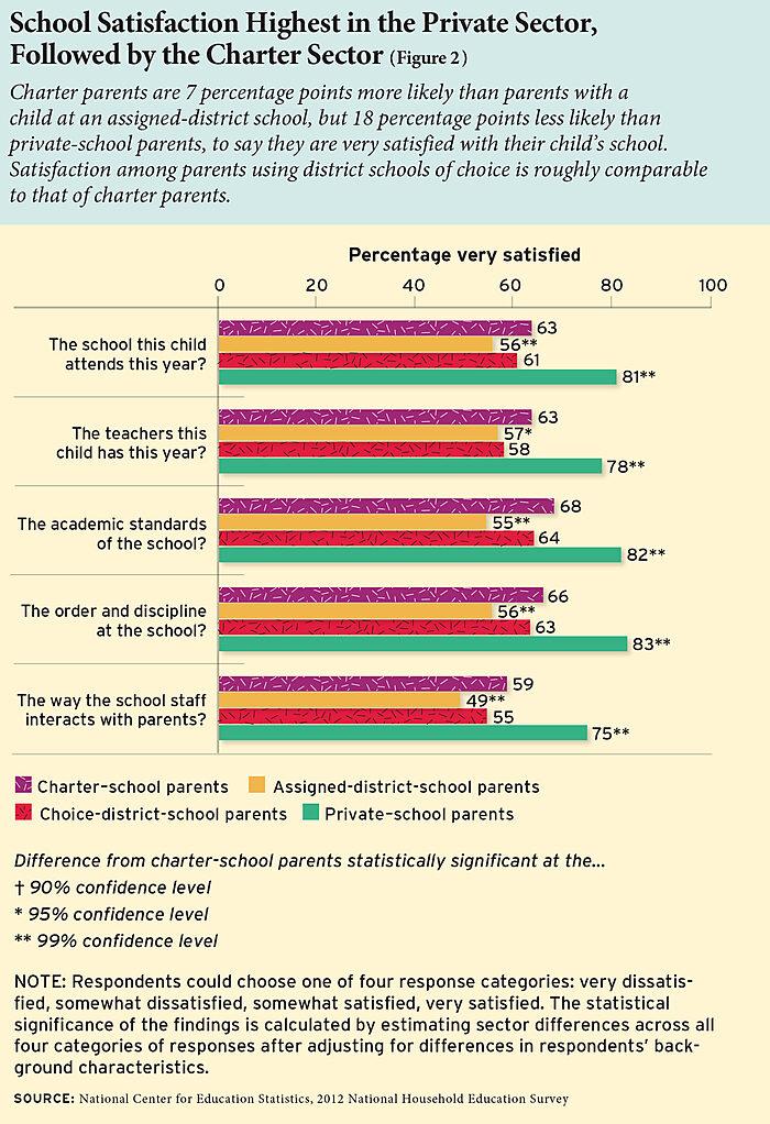 Parental satisfaction across schooling sectors (DOE)