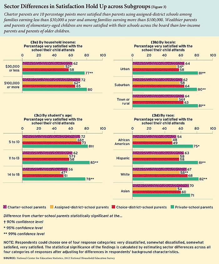 DOE parental satisfaction survey results