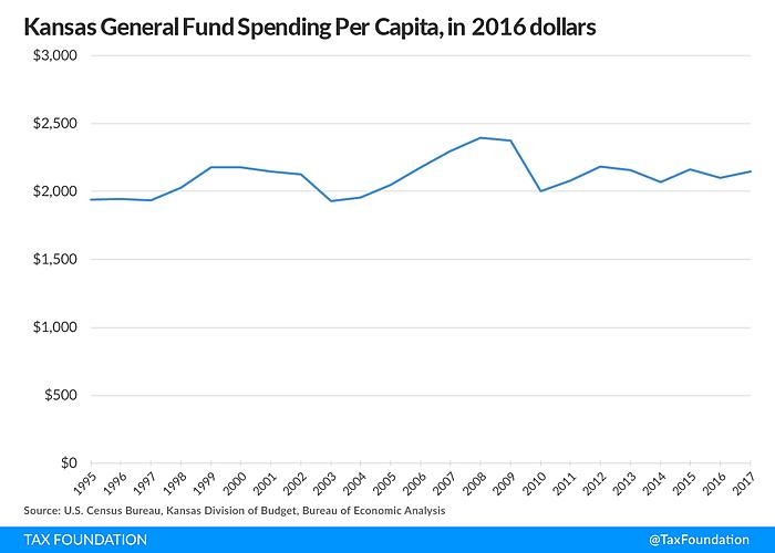 Media Name: Kansas_Spending.png