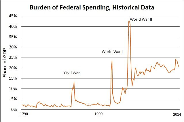 Media Name: Federal-Spending-GDP-1790-2014.jpg