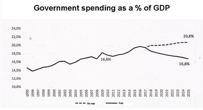 Media Name: Brazil-Spending-Cap.jpg