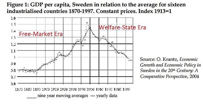 Media Name: Sweden-Comparative-GDP.jpg