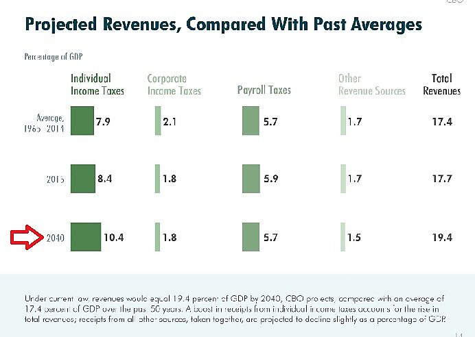 Media Name: CBO-Revenue-Projection-2040.jpg