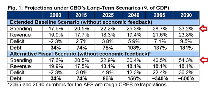 Media Name: CRFB-Fiscal-Projections.jpg