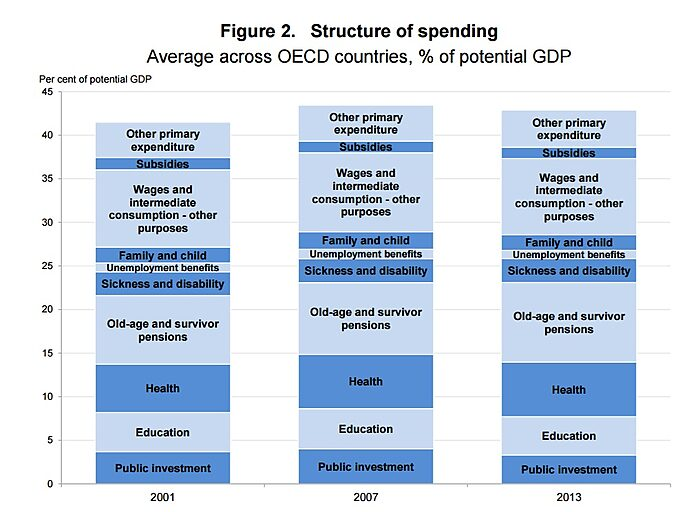 Media Name: OECD-Spending-Study-Composition-of-Outlays.jpg