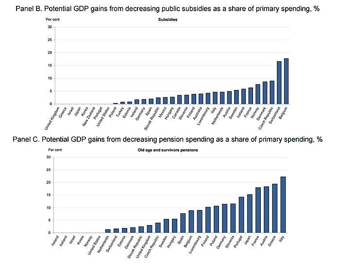 Media Name: OECD-Spending-Study-GDP-Gains-Less-Subsidies-Pensions.jpg