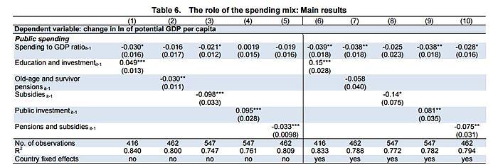 Media Name: OECD-Spending-Study-Regression-Results.jpg