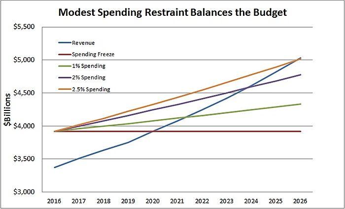 Media Name: CBO-Jan-2016-Balance-Budget.jpg