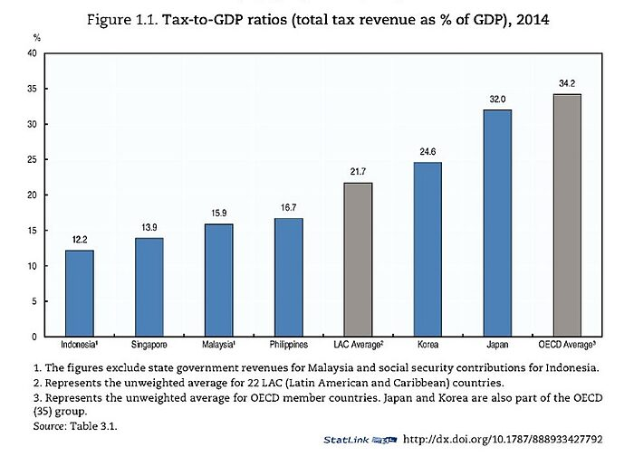Media Name: OECD-Singapore.jpg