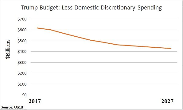 Media Name: Trump-Budget-Domestic-Discretionary.jpg
