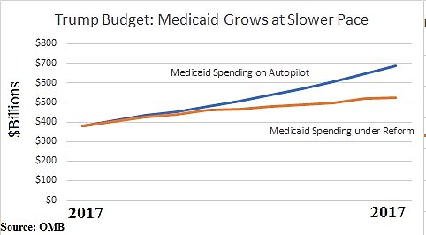 Media Name: Trump-Budget-Medicaid-Savings.jpg