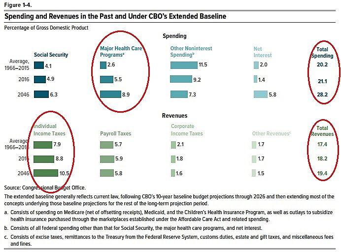 Media Name: CBO-L-R-Fiscal-Table1.jpg