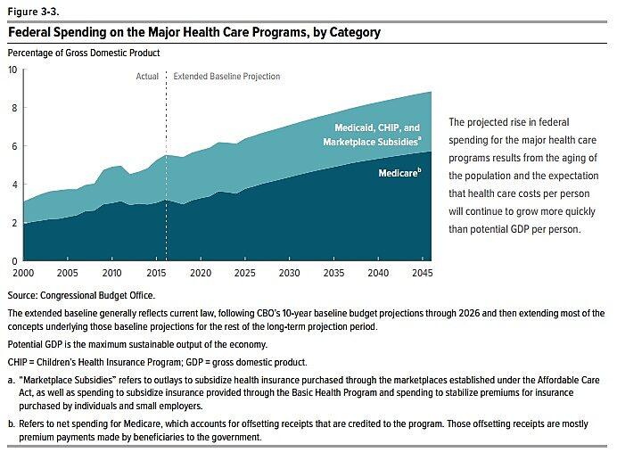 Media Name: CBO-L-R-Rising-Health-Spending.jpg