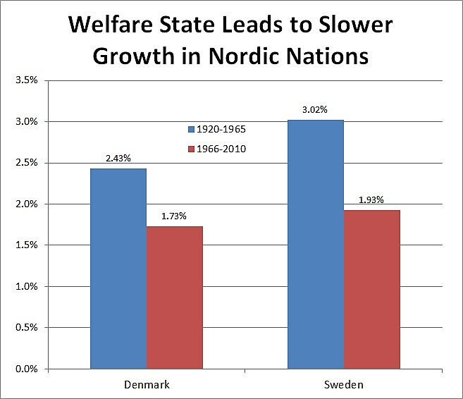 Media Name: Denmark-Sweden-Welfare-State-Growth.jpg