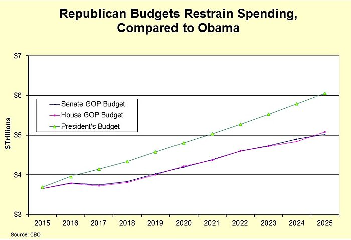 Media Name: GOP-Budgets-v-Obama.jpg