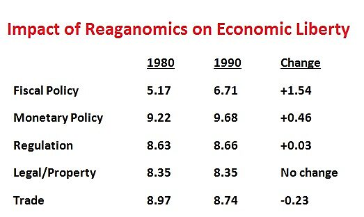 Media Name: Reaganomics-EFW.jpg