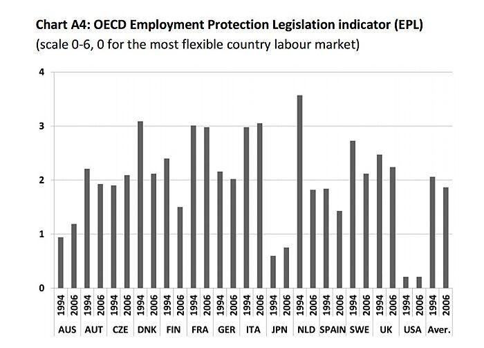 Media Name: Labor-Regulation-French-Study.jpg