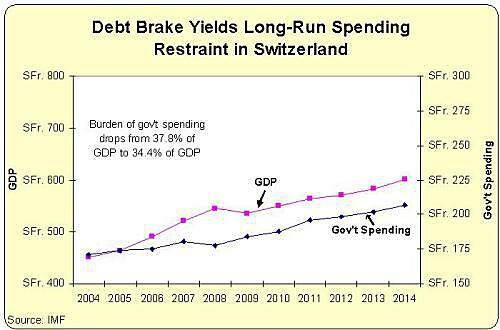 Media Name: swiss-debt-brake.jpg