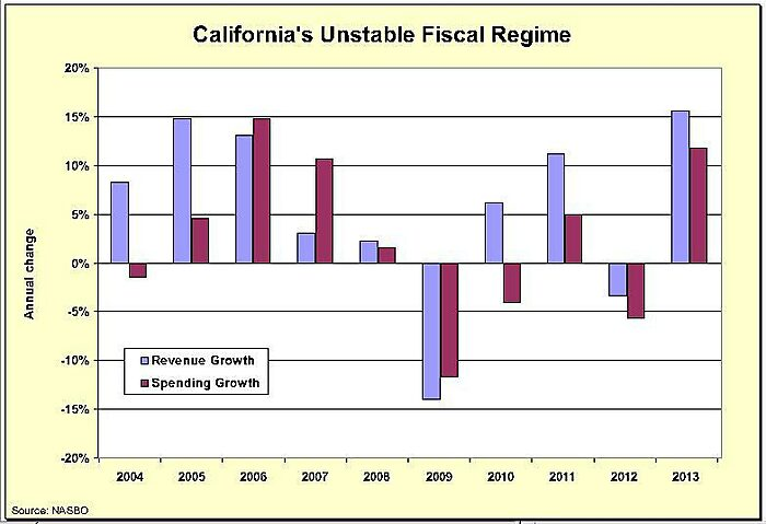 Media Name: California-Fiscal-Instability.jpg