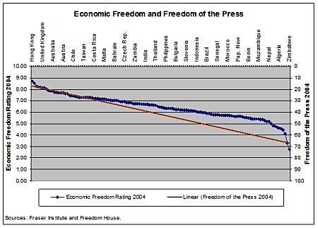 Economic Freedom and Freedom of the Press