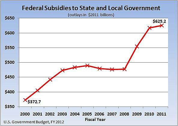Media Name: Fed%20aid%20states%202000-2011.jpg