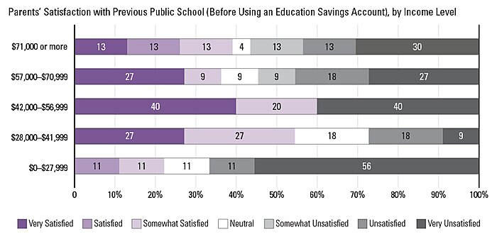 Arizona ESA Parents' Satisfaction with Previous Public School
