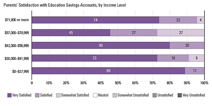 Arizona ESA Parents' Satisfaction with Education Savings Accounts