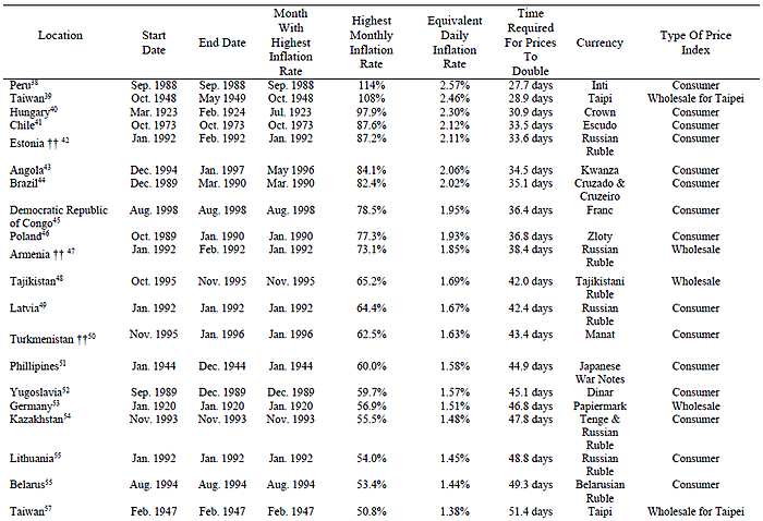 Media Name: Hyperinflation%20Table%203.png