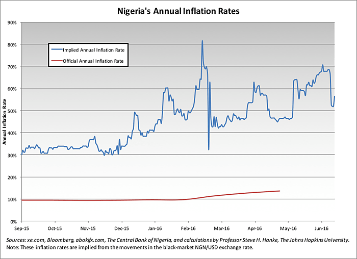 Media Name: Nigeria%20FX%20Chart%201_0.png