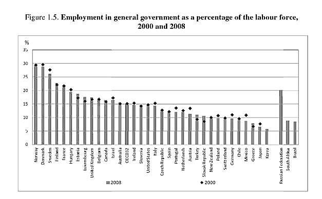 Bureaucrat share of labor force