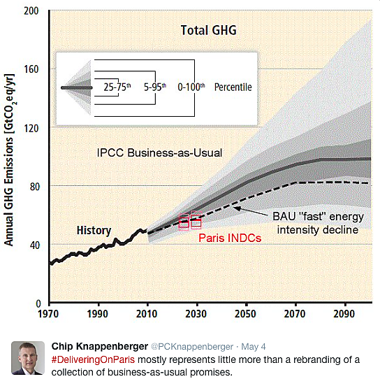 Figure 2. Greenhouse gas emissions expected under the Paris Climate Agreement (red) superimposed upon IPCC business-as-usual expectations.