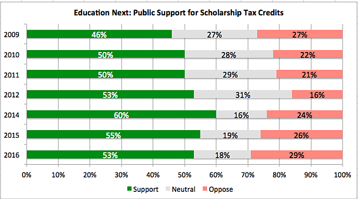 Education Next Surveys: Support for STCs
