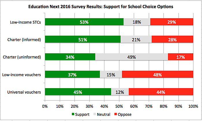 2016 Education Next Survey: Support for Various Types of School Choice