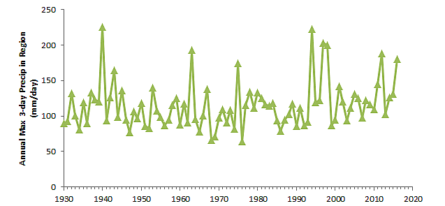 Figure 1. Annual maximum 3-day rainfall total for stations with at least 80 years of record in the region 29-31N, 95-85W.