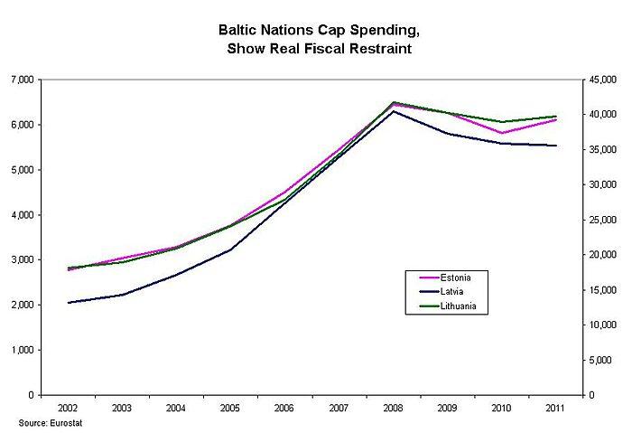 Media Name: Baltic-Spending-Restraint.jpg