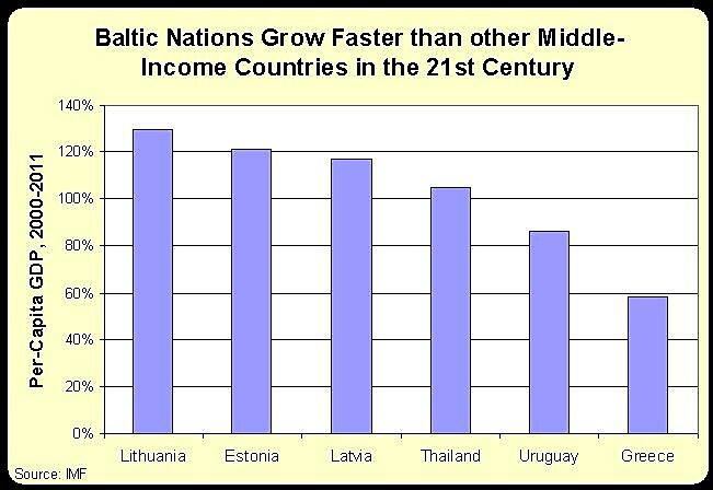 Media Name: Baltics-v-Middle-Income.jpg