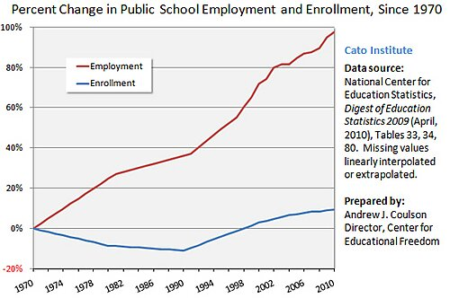 Media Name: Coulson-Cato-PS-Enroll-Employ-2010-s2.jpg