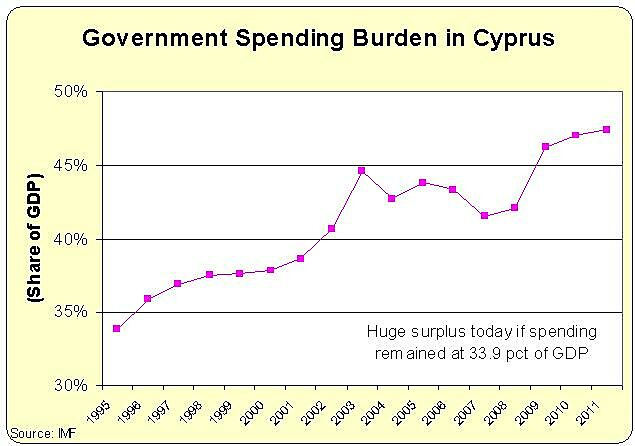 Media Name: Cyprus-Spending-GDP2.jpg