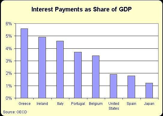 Media Name: Interest-GDP.jpg