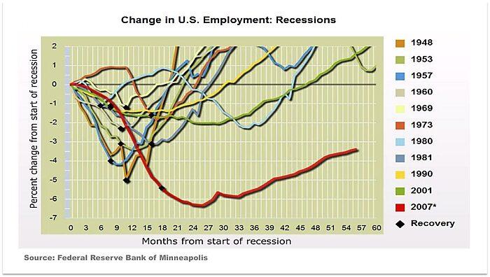 Media Name: Minn-Fed-Employment.jpg