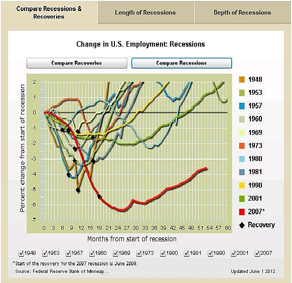 Media Name: Minneapolis-Fed-Job-Data-for-all-Recessions.jpg