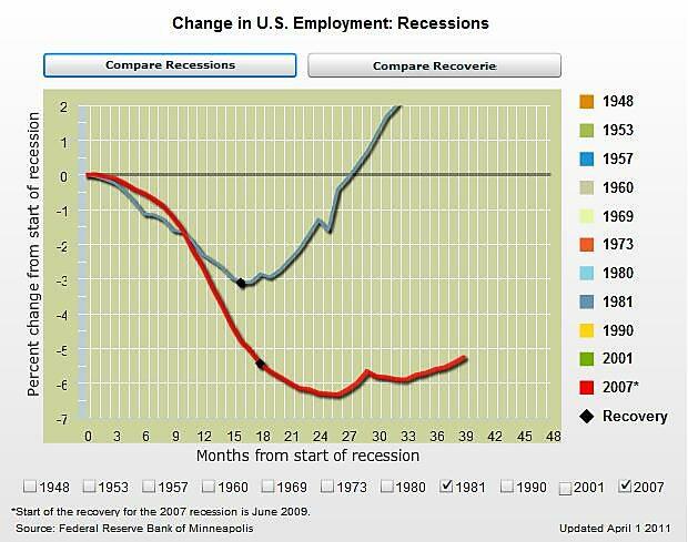 Media Name: Obama-Reagan-Jobs.jpg