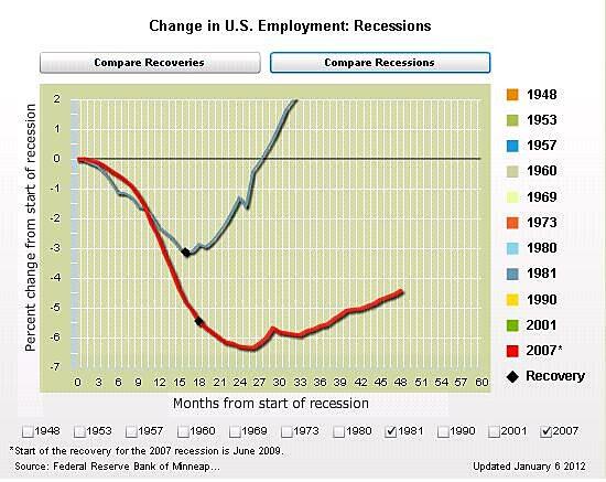 Media Name: Reagan-v-Obama-jobs.jpg